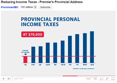 Provincial income tax rates, non-zero y-axis