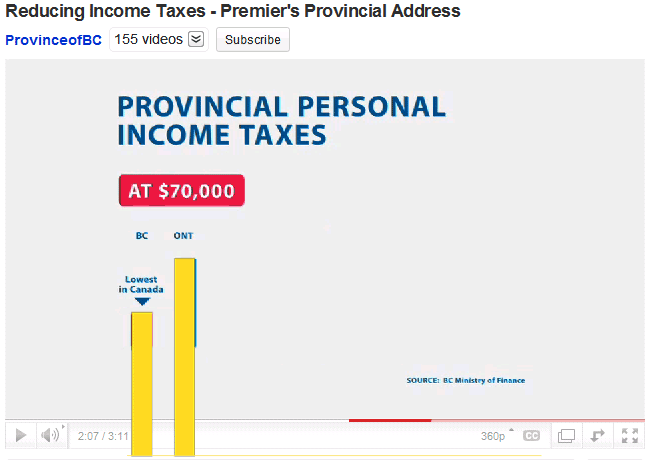 Provincial income tax rates, zero y-axis